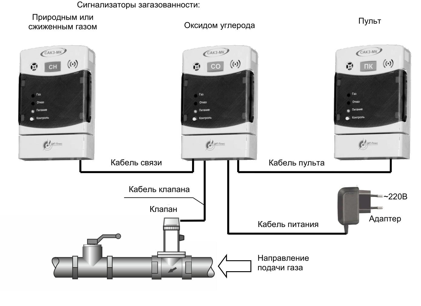 САКЗ мк-2 бытовая
